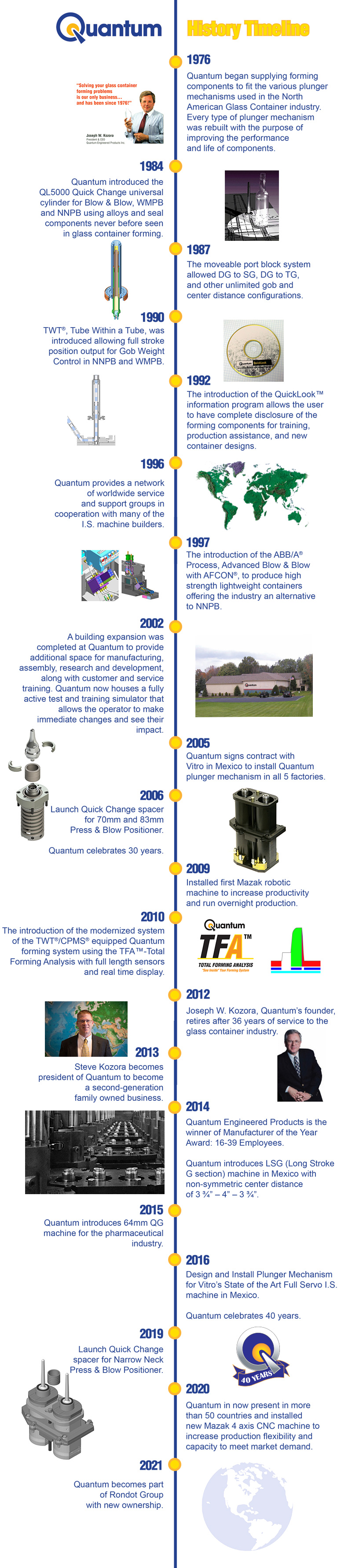 Quantum History 1976– Quantum began supplying forming components to fit the various plunger mechanisms used in the North American Glass Container industry. Every type of plunger mechanism was rebuilt with the purpose of improving the performance and life of components. 1984 – Quantum introduced the QL5000 Quick Change universal cylinder for Blow & Blow, WMPB and NNPB using alloys and seal components never before seen in glass container forming. 1987 – The moveable port block system allowed DG to SG, DG to TG, and other unlimited gob and center distance configurations. 1990 – TWT®, Tube Within a Tube, was introduced allowing full stroke position output for Gob Weight Control in NNPB and WMPB.  1992 – The introduction of the QuickLook™ information program allows the user to have complete disclosure of the forming components for training, production assistance, and new container designs. 1996– Quantum provides a network of worldwide service and support groups in cooperation with many of the I.S. machine builders. 1997– The introduction of the ABB/A® Process, Advanced Blow & Blow with AFCON®, to produce high strength lightweight containers offering the industry an alternative to NNPB. 2002– A building expansion was completed at Quantum to provide additional space for manufacturing, assembly, research and development, along with customer and service training. Quantum now houses a fully active test and training simulator that allows the operator to make immediate changes and see their impact.  2005– Quantum signs contract with Vitro in Mexico to install Quantum plunger mechanism in all 5 factories.  2006– Launch Quick Change spacer for 70mm- and 83mm- Press & Blow Positioner. Quantum celebrates 30 years. 2009– Installed first Mazak robotic machine to increase productivity and run overnight production. 2010– The introduction of the modernized system of the TWT®/CPMS® equipped Quantum forming system using the TFA™-Total Forming Analysis with full length sensors and real tim